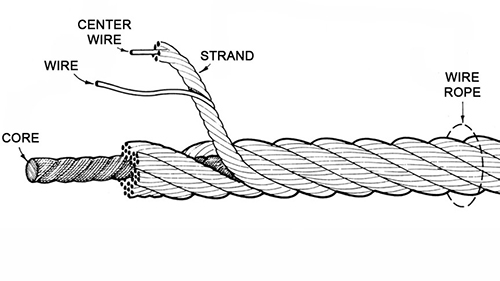 Wire Rope Anatomy
