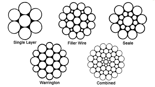 Wire Rope Strand Patterns